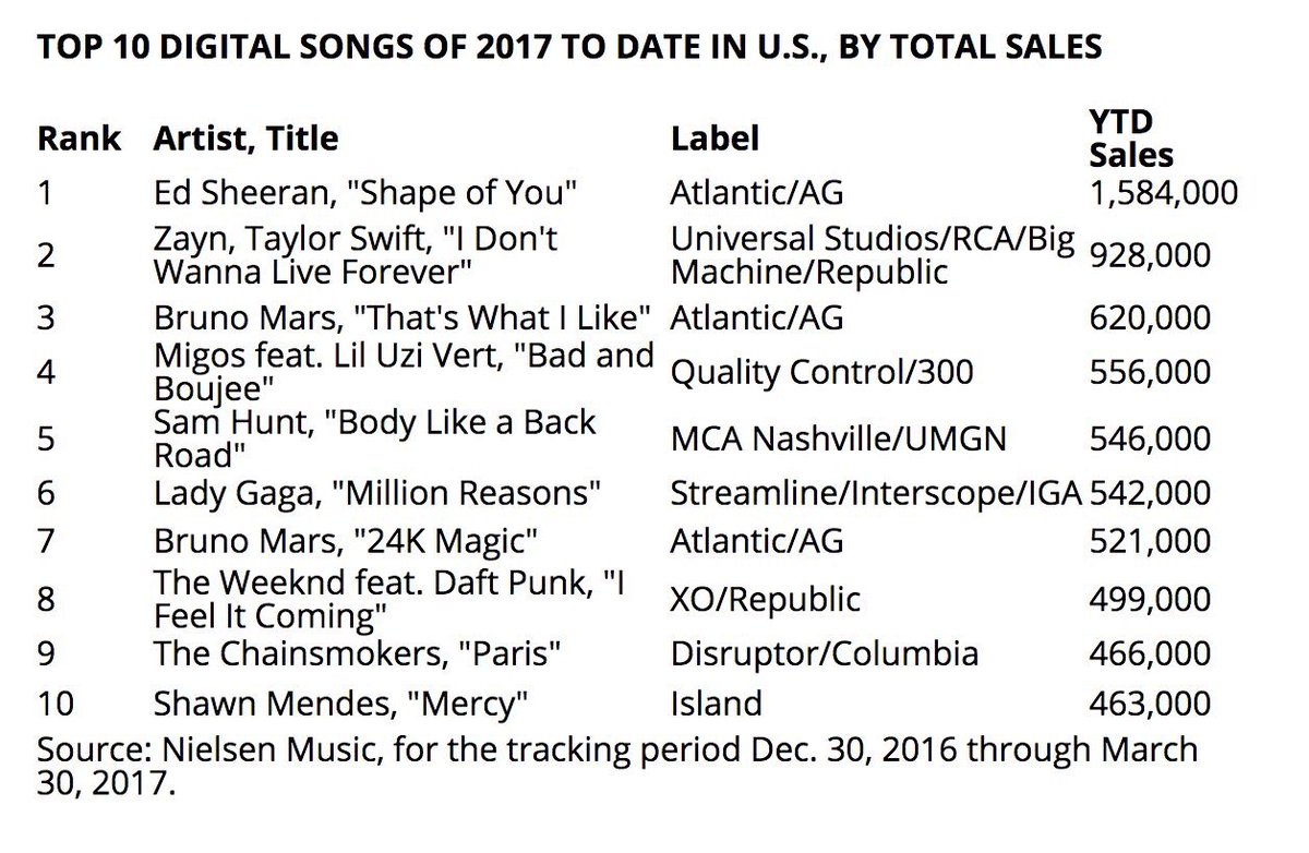 Most popular pop songs of 2017